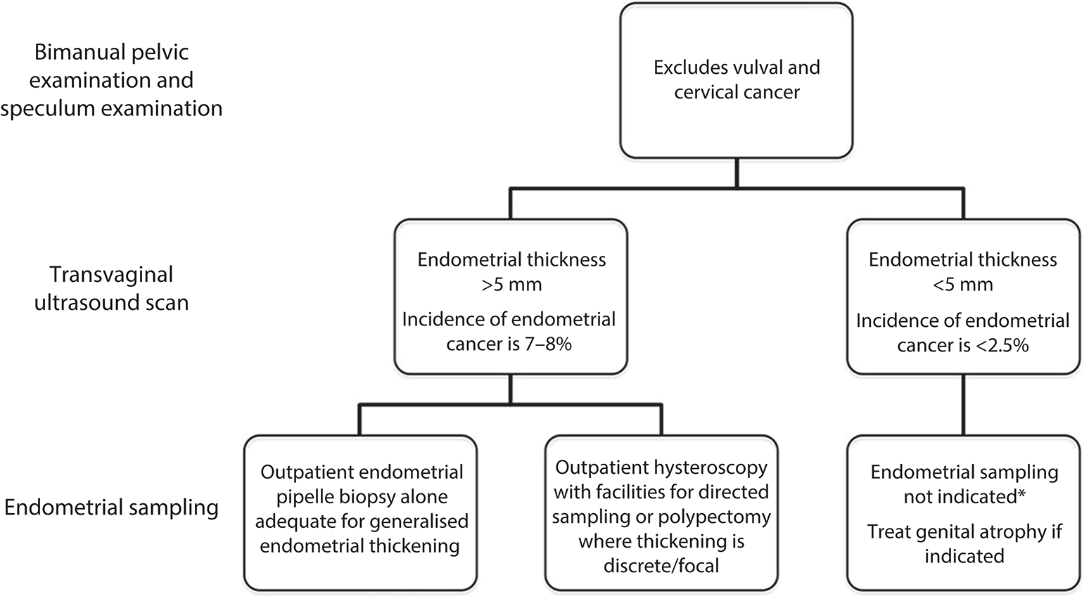endometrial cancer nice guidelines