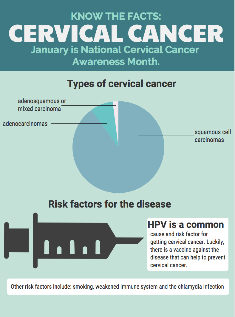 cervical cancer weight loss papilloma vs neoplasm