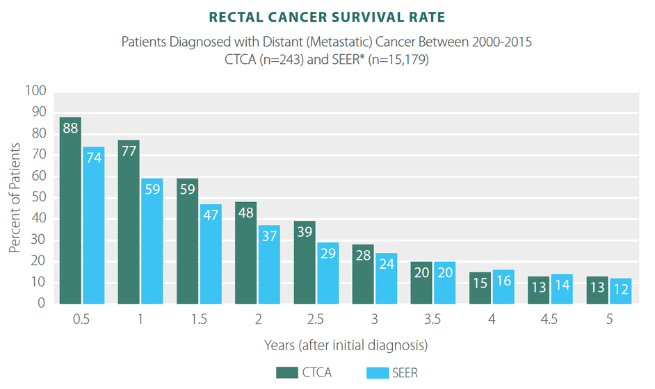 colorectal cancer recurrence rates hpv vaccine side effects depression