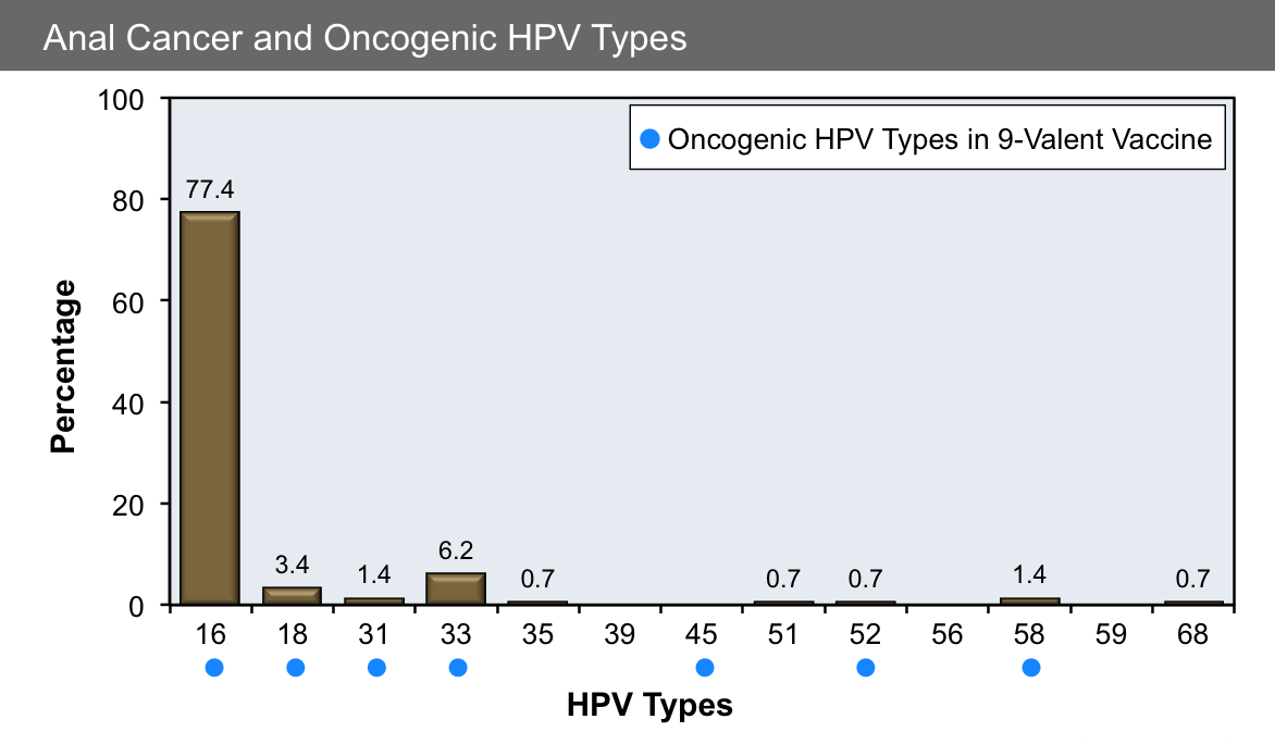 hpv oncogene definition cancer mamar infraclinic