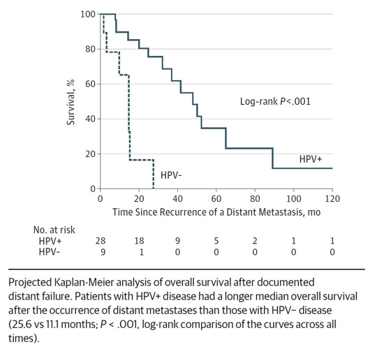 squamous cell cancer of the tonsils hpv prognosis