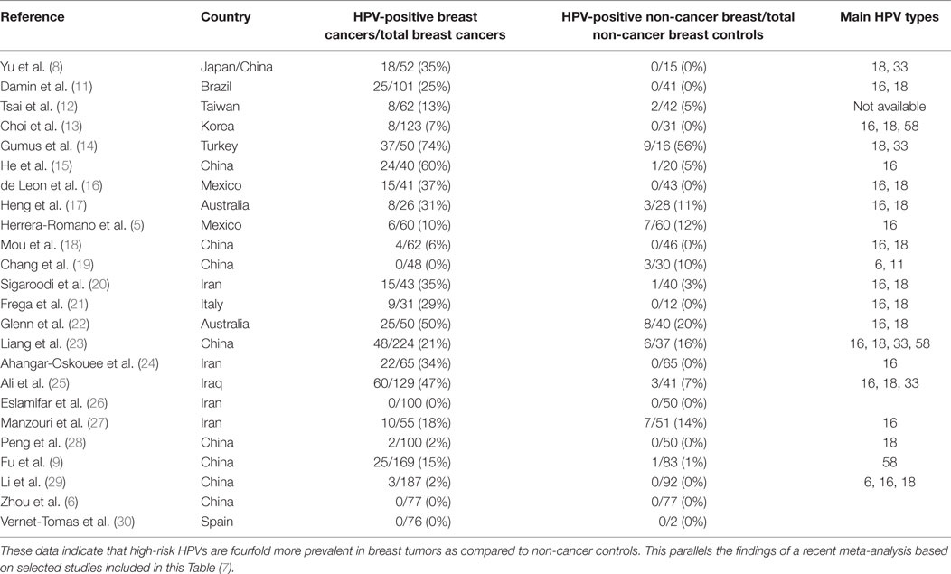 human papillomavirus and cervical cancer-burden and assessment of causality condyloma acuminata in males